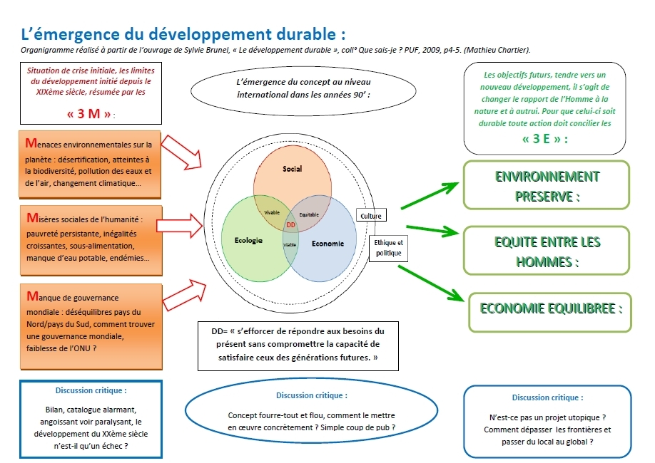 développement durable – Hors les murs
